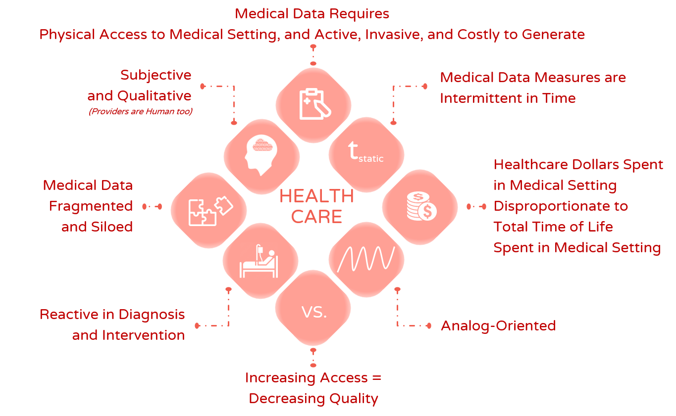 Requirements of Medical Data