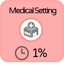 1% spent in medical setting